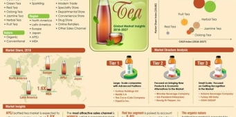 Global RTD Tea Consumption Shows Steady Growth in 2018